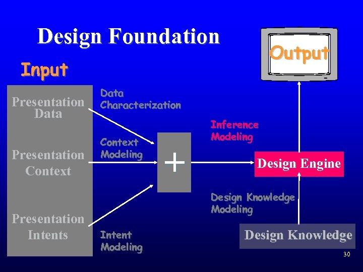 Design Foundation Output Input Presentation Data Presentation Context Presentation Intents Data Characterization Context Modeling