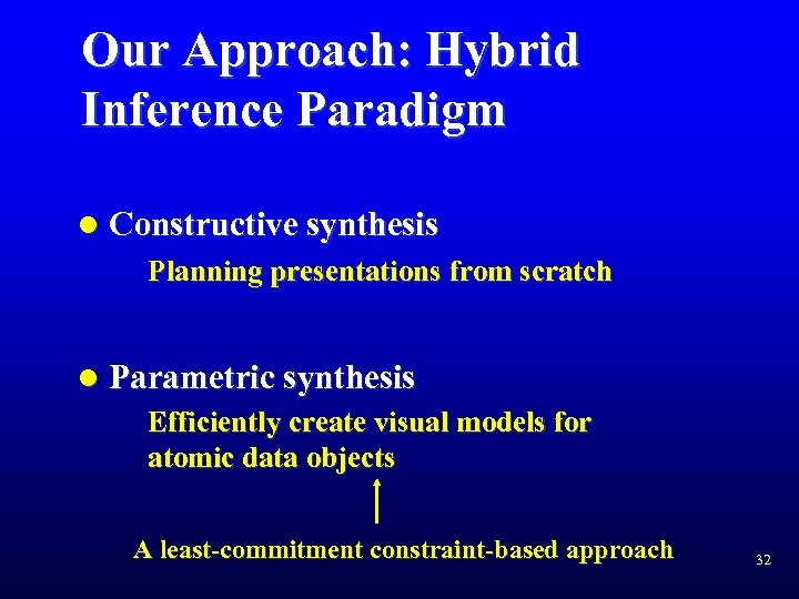 Our Approach: Hybrid Inference Paradigm l Constructive synthesis Planning presentations from scratch l Parametric