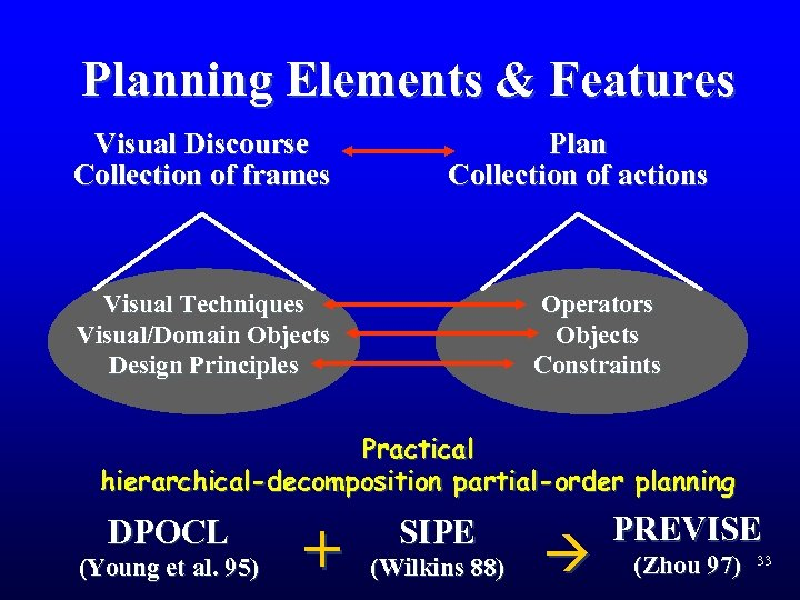 Planning Elements & Features Visual Discourse Collection of frames Plan Collection of actions Visual