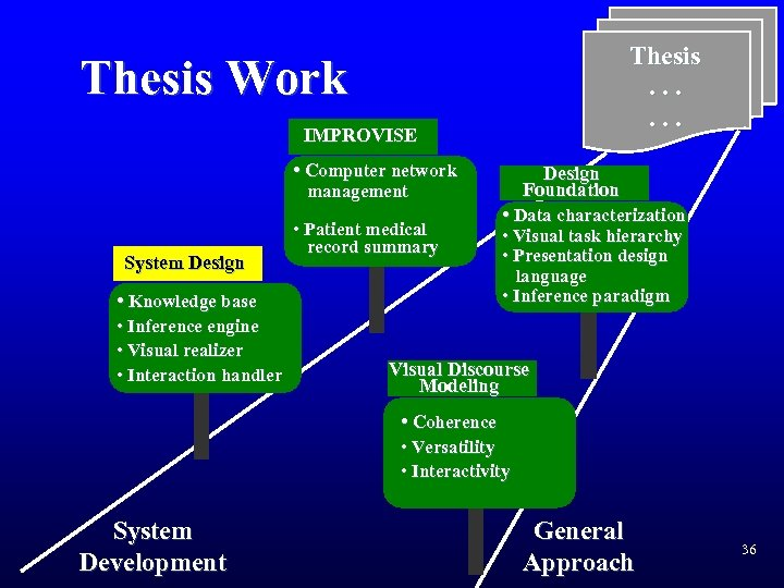 Thesis. . . Thesis Work IMPROVISE • Computer network Design Foundation management System Design