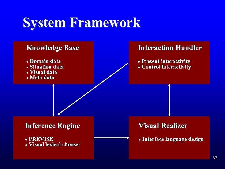 System Framework Knowledge Base Domain data l Situation data l Visual data l Meta