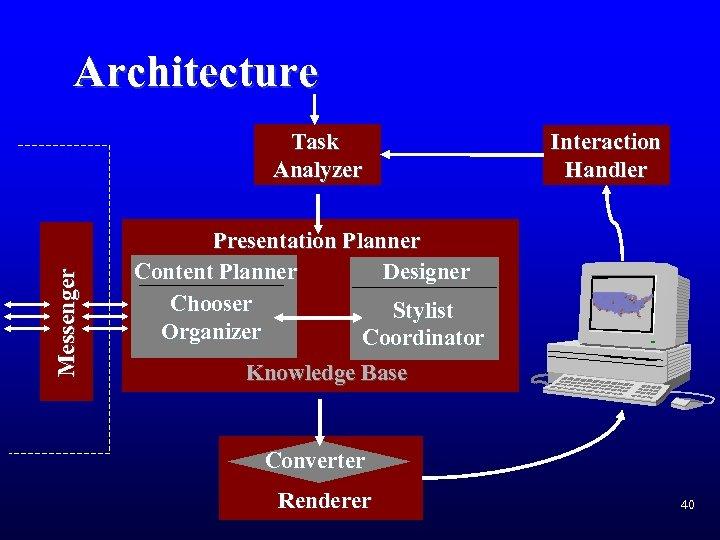 Architecture Messenger Task Analyzer Interaction Handler Presentation Planner Content Planner Designer Chooser Stylist Organizer