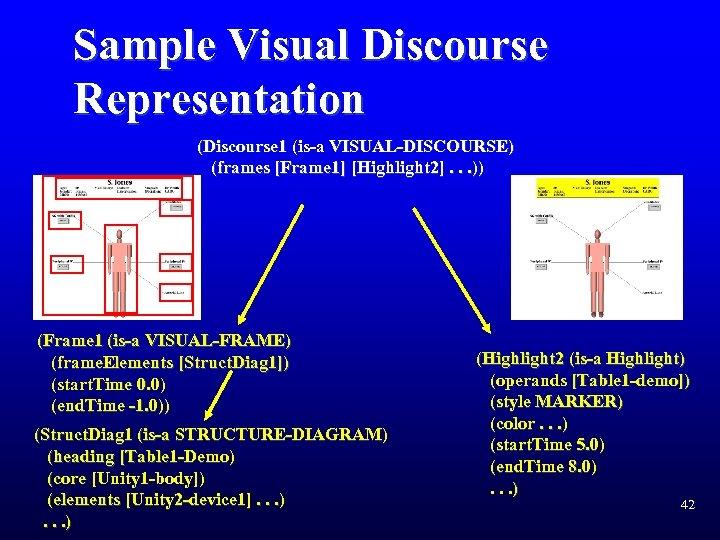 Sample Visual Discourse Representation (Discourse 1 (is-a VISUAL-DISCOURSE) (frames [Frame 1] [Highlight 2]. .