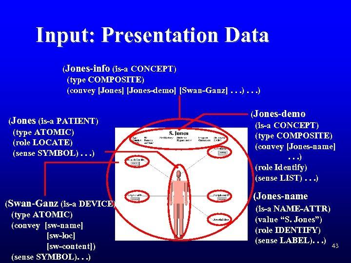 Input: Presentation Data (Jones-info (is-a CONCEPT) (type COMPOSITE) (convey [Jones] [Jones-demo] [Swan-Ganz]. . .