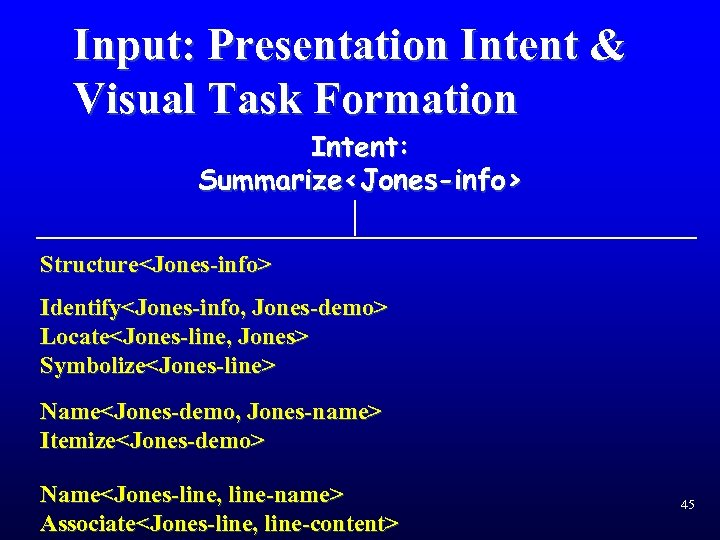 Input: Presentation Intent & Visual Task Formation Intent: Summarize<Jones-info> Structure<Jones-info> Identify<Jones-info, Jones-demo> Locate<Jones-line, Jones>