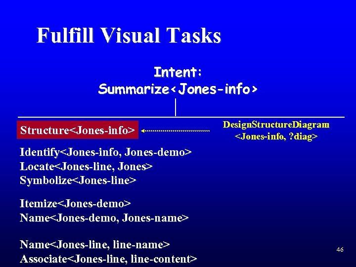 Fulfill Visual Tasks Intent: Summarize<Jones-info> Structure<Jones-info> Design. Structure. Diagram <Jones-info, ? diag> Identify<Jones-info, Jones-demo>