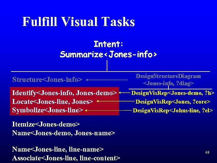 Fulfill Visual Tasks Intent: Summarize<Jones-info> Structure<Jones-info> Identify<Jones-info, Jones-demo> Locate<Jones-line, Jones> Symbolize<Jones-line> Design. Structure. Diagram