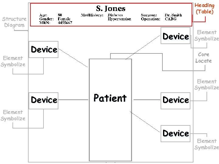Heading (Table) Structure Diagram Device Element Symbolize Core Locate Patient Element Symbolize Device Element