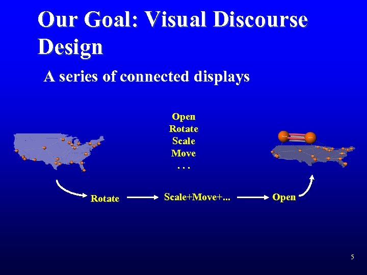 Our Goal: Visual Discourse Design A series of connected displays Open Rotate Scale Move.