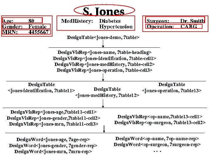Design. Table<jones-demo, ? table> Design. Vis. Rep<jones-name, ? table-heading> Design. Vis. Rep<jones-identification, ? table-cell
