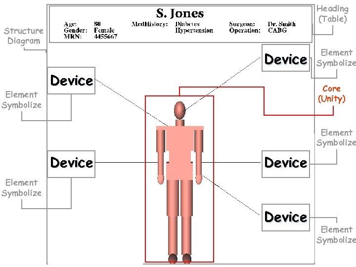 Heading (Table) Structure Diagram Device Element Symbolize Core (Unity) Element Symbolize Device Element Symbolize