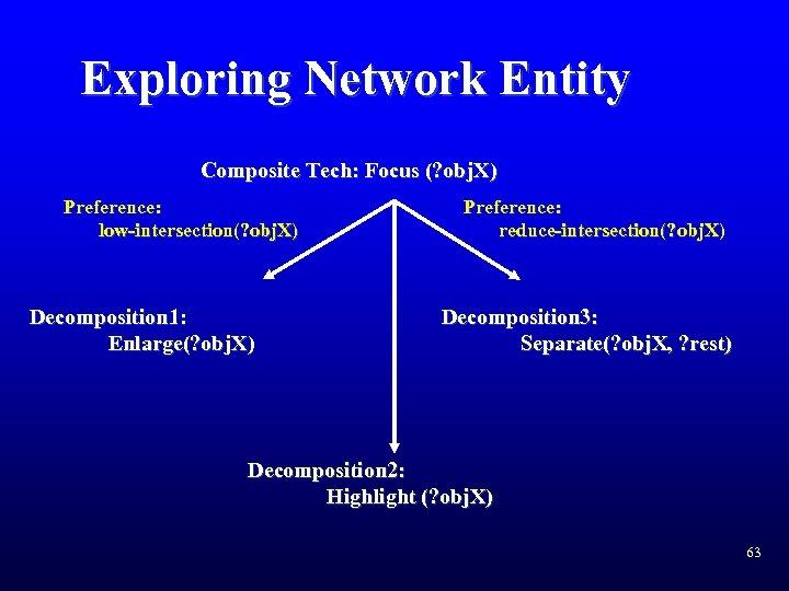 Exploring Network Entity Composite Tech: Focus (? obj. X) Preference: low-intersection(? obj. X) Decomposition