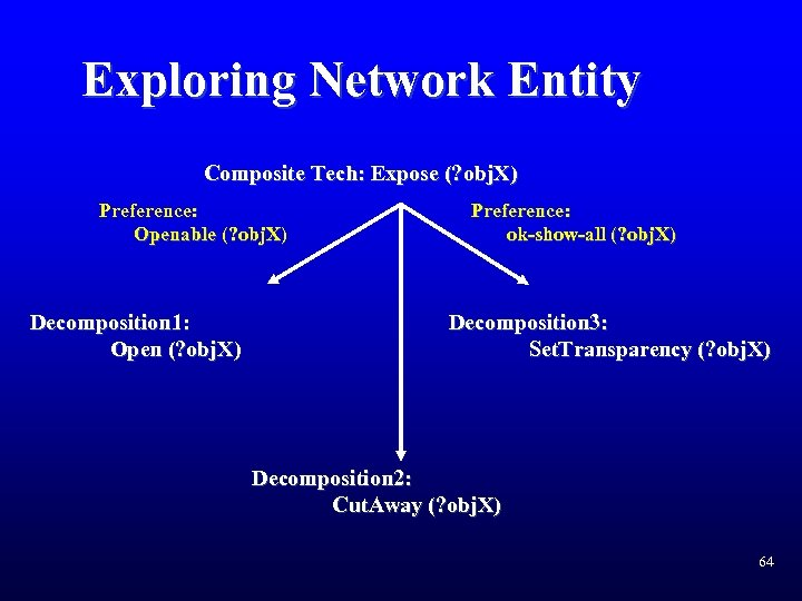 Exploring Network Entity Composite Tech: Expose (? obj. X) Preference: Openable (? obj. X)