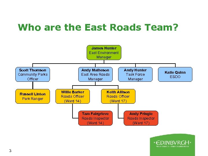 Who are the East Roads Team? James Hunter East Environment Manager Scott Thomson Community