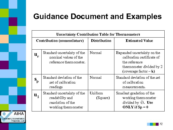 Guidance Document and Examples Uncertainty Contribution Table for Thermometers Contribution (nomenclature) Distribution Estimated Value