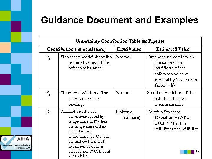 Guidance Document and Examples Uncertainty Contribution Table for Pipettes Contribution (nomenclature) Distribution Estimated Value