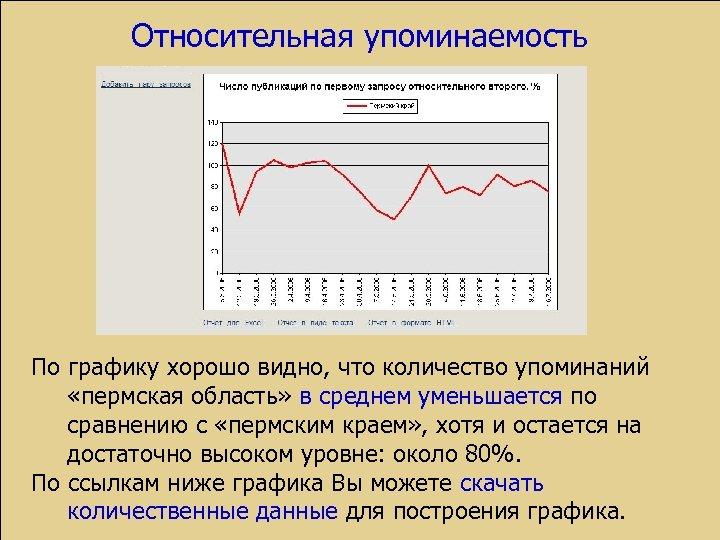 Относительная упоминаемость По графику хорошо видно, что количество упоминаний «пермская область» в среднем уменьшается