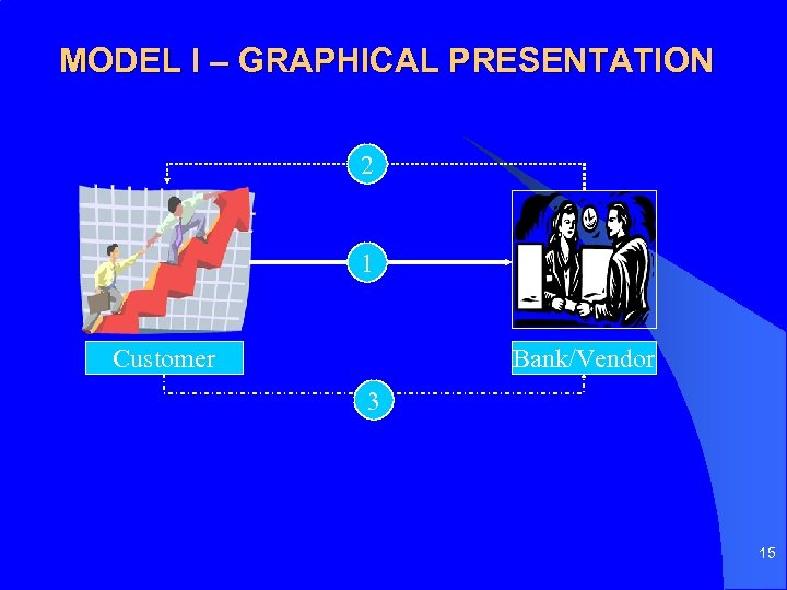 MODEL I – GRAPHICAL PRESENTATION 2 1 Customer Bank/Vendor 3 15