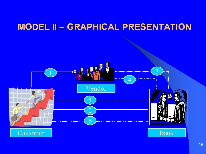 MODEL II – GRAPHICAL PRESENTATION 3 1 4 Vendor 5 2 6 Customer Bank