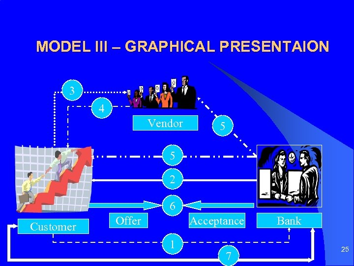 MODEL III – GRAPHICAL PRESENTAION 3 4 Vendor 5 5 2 6 Customer Offer