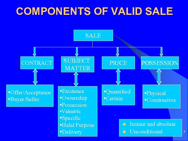 COMPONENTS OF VALID SALE CONTRACT • Offer/Acceptance • Buyer/Seller SUBJECT MATTER • Existence •