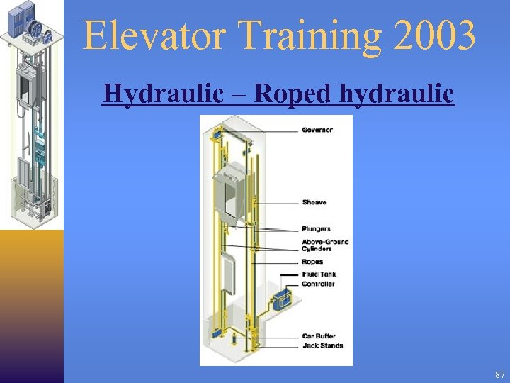 Elevator Training 2003 Hydraulic – Roped hydraulic 87
