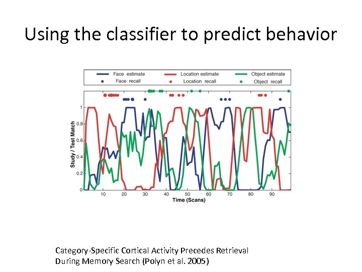 Using the classifier to predict behavior Category-Specific Cortical Activity Precedes Retrieval During Memory Search