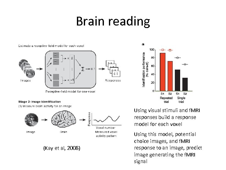 Brain reading Using visual stimuli and f. MRI responses build a response model for