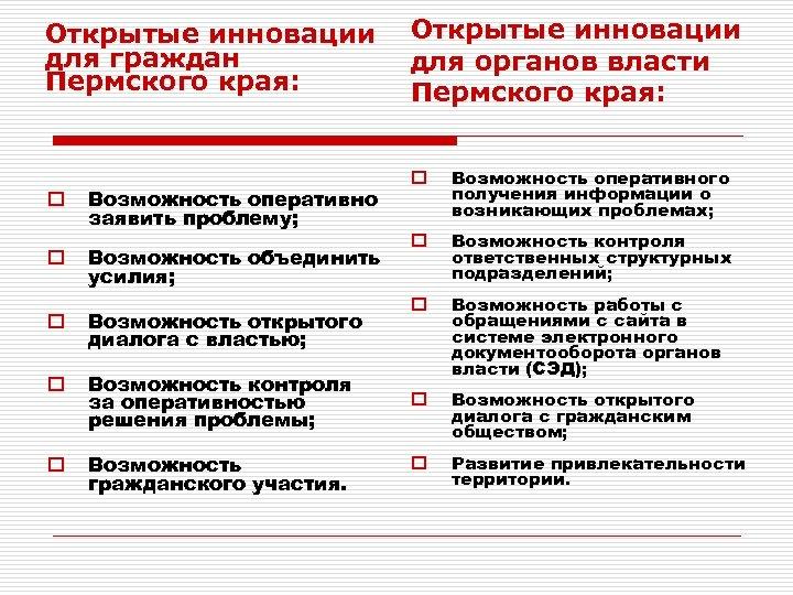 Открытые инновации для граждан Пермского края: o o Возможность оперативно заявить проблему; Возможность объединить