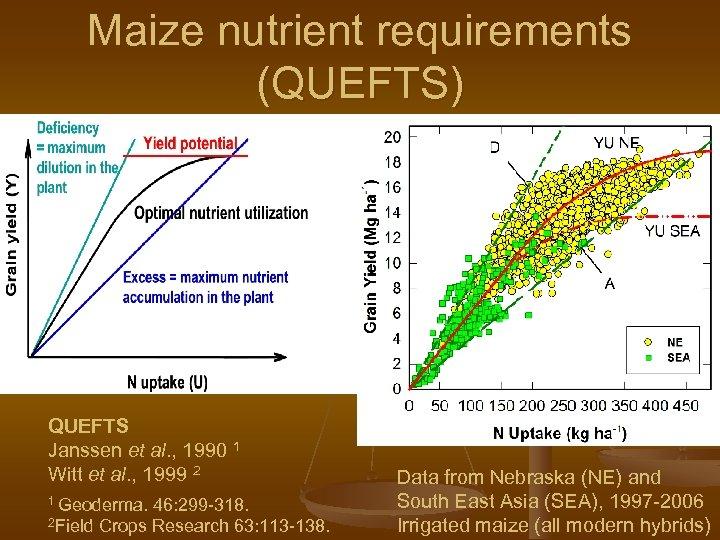 Maize nutrient requirements (QUEFTS) QUEFTS Janssen et al. , 1990 1 Witt et al.
