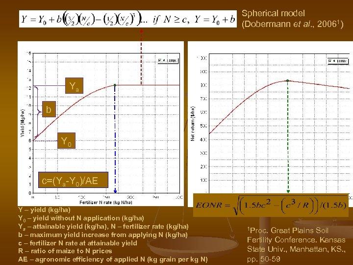 Spherical model (Dobermann et al. , 20061) Ya b Y 0 c=(Ya-Y 0)/AE Y