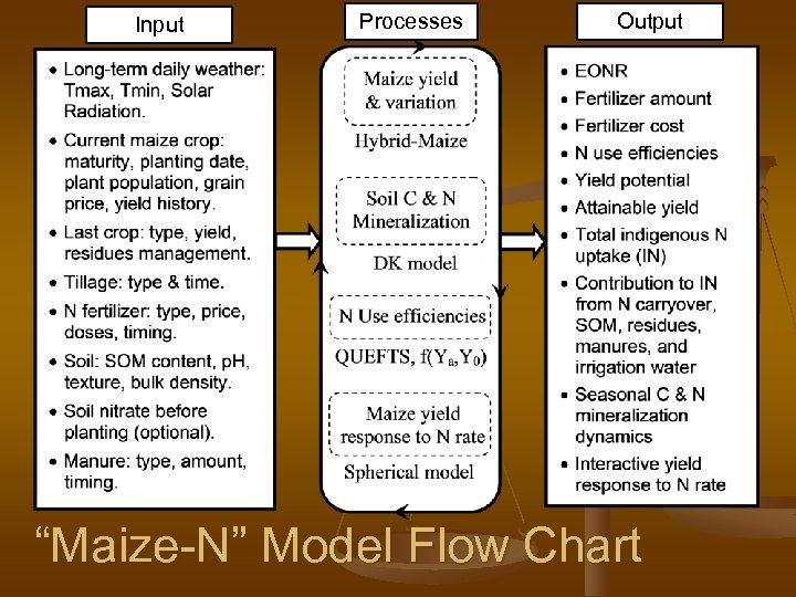 "Input Processes Output ""Maize-N"" Model Flow Chart"