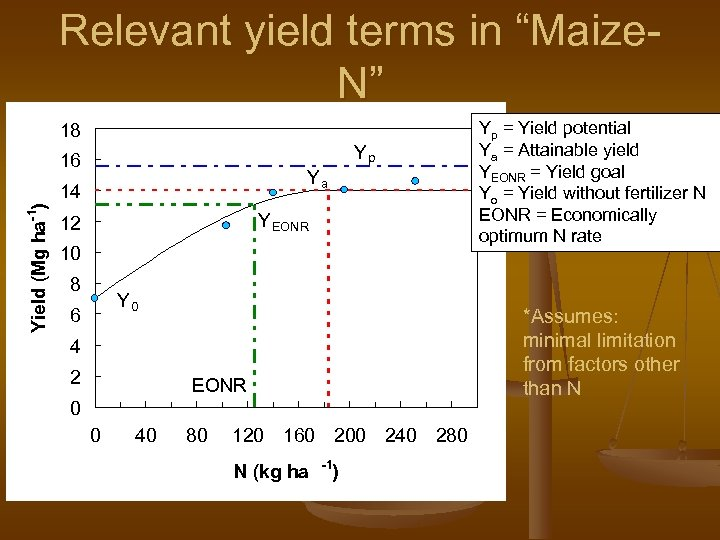 """Relevant yield terms in """"Maize. N"""" Yp = Yield potential Ya = Attainable yield"""