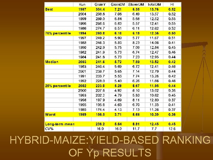 HYBRID-MAIZE: YIELD-BASED RANKING OF Yp RESULTS