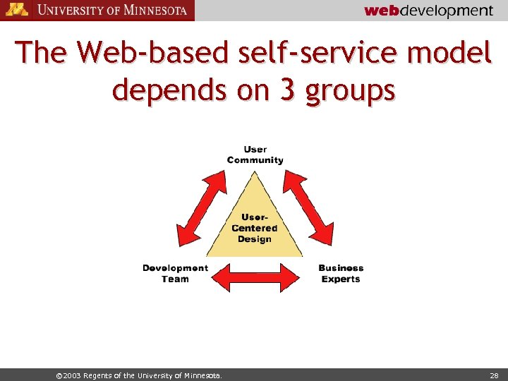 The Web-based self-service model depends on 3 groups © 2003 Regents of the University