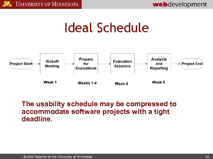 Ideal Schedule The usability schedule may be compressed to accommodate software projects with a
