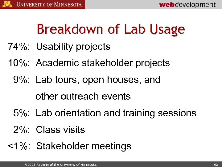 Breakdown of Lab Usage 74%: Usability projects 10%: Academic stakeholder projects 9%: Lab tours,