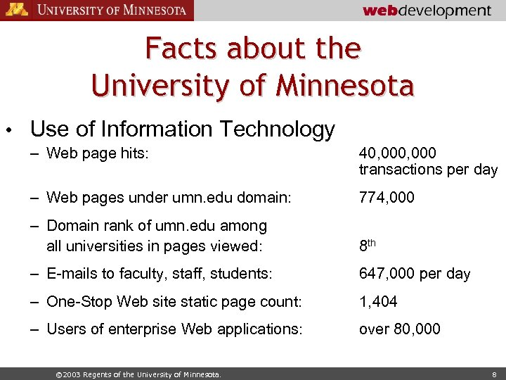 Facts about the University of Minnesota • Use of Information Technology – Web page