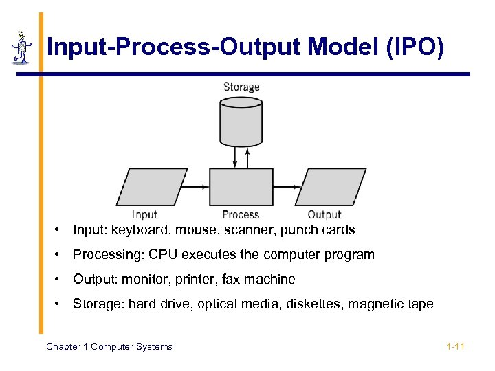 Input-Process-Output Model (IPO) • Input: keyboard, mouse, scanner, punch cards • Processing: CPU executes