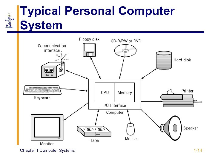 Typical Personal Computer System Chapter 1 Computer Systems 1 -14