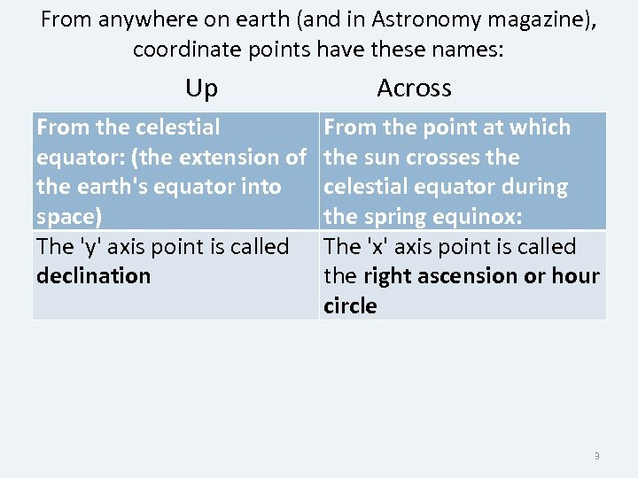 From anywhere on earth (and in Astronomy magazine), coordinate points have these names: Up