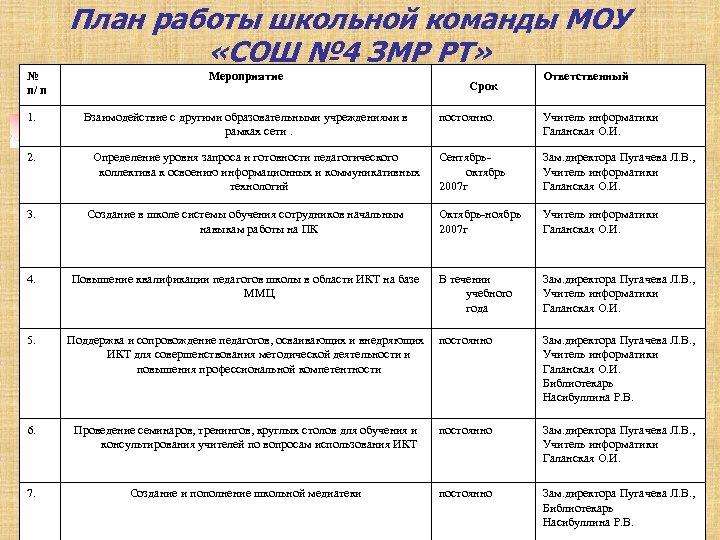 План работы школьной команды МОУ «СОШ № 4 ЗМР РТ» № п/ п 1.