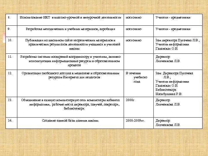 8. Использование ИКТ в классно-урочной и внеурочной деятельности постоянно Учителя - предметники 9. Разработка