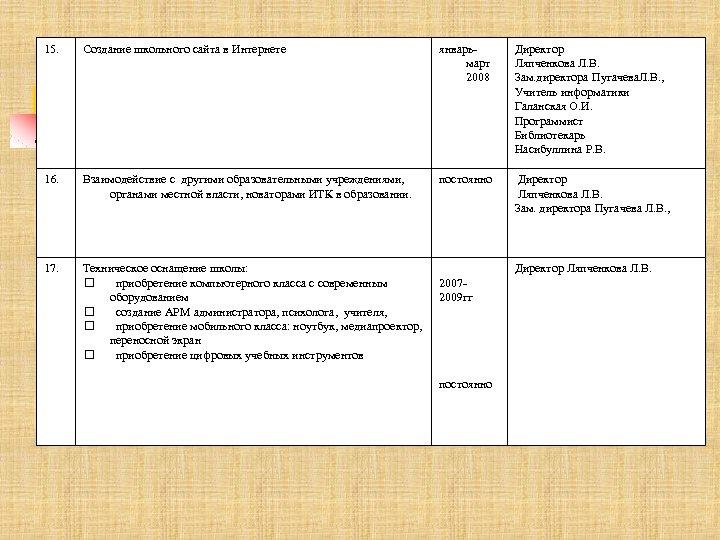15. Создание школьного сайта в Интернете январьмарт 2008 Директор Ляпченкова Л. В. Зам. директора