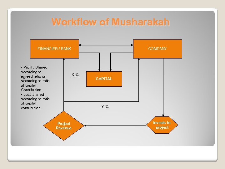 Workflow of Musharakah FINANCIER / BANK • Profit : Shared according to agreed ratio