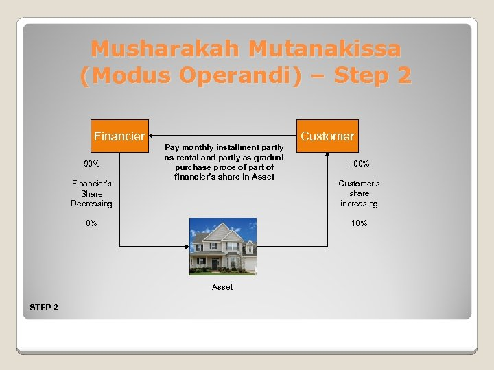 Musharakah Mutanakissa (Modus Operandi) – Step 2 Financier 90% Financier's Share Decreasing Pay monthly
