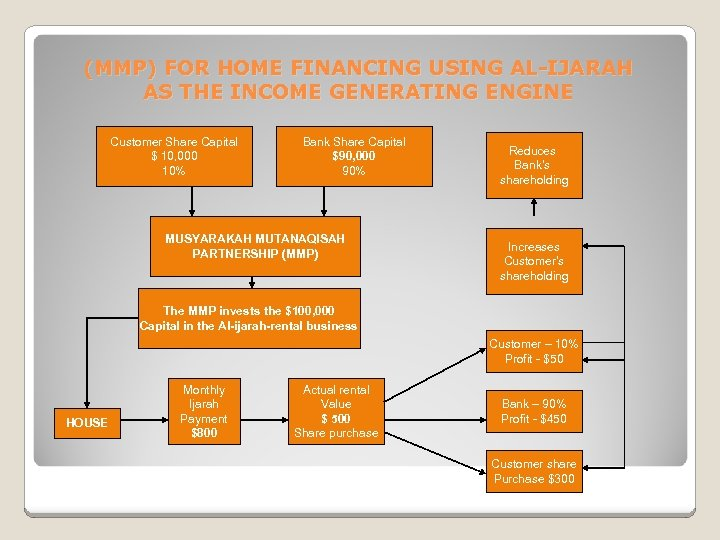 (MMP) FOR HOME FINANCING USING AL-IJARAH AS THE INCOME GENERATING ENGINE Customer Share Capital