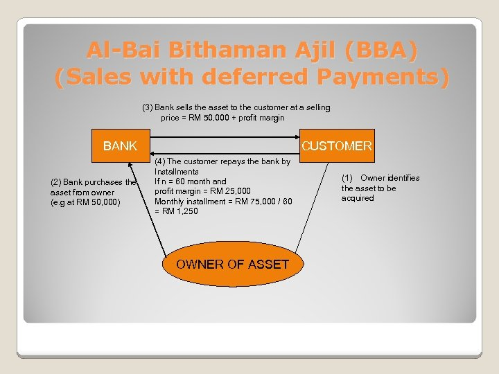 Al-Bai Bithaman Ajil (BBA) (Sales with deferred Payments) (3) Bank sells the asset to