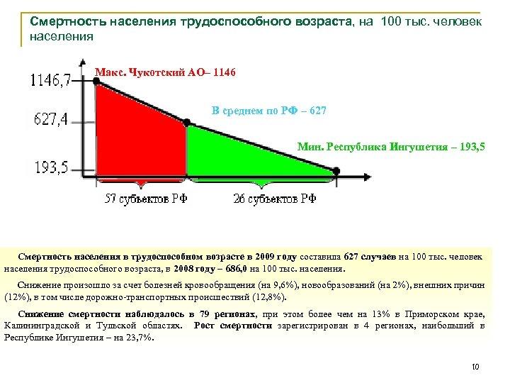 Смертность населения трудоспособного возраста, на 100 тыс. человек населения Макс. Чукотский АО– 1146 В