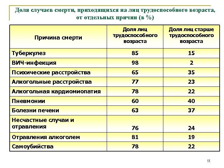 Доля случаев смерти, приходящихся на лиц трудоспособного возраста, от отдельных причин (в %) Доля